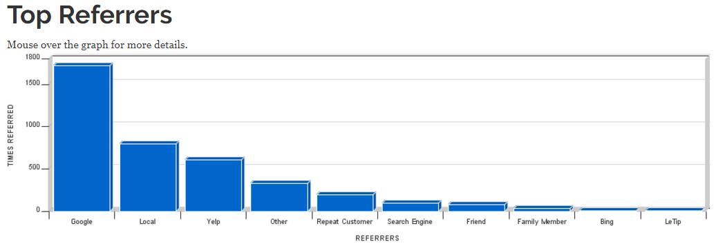 Tech studio referral report 8.14.17