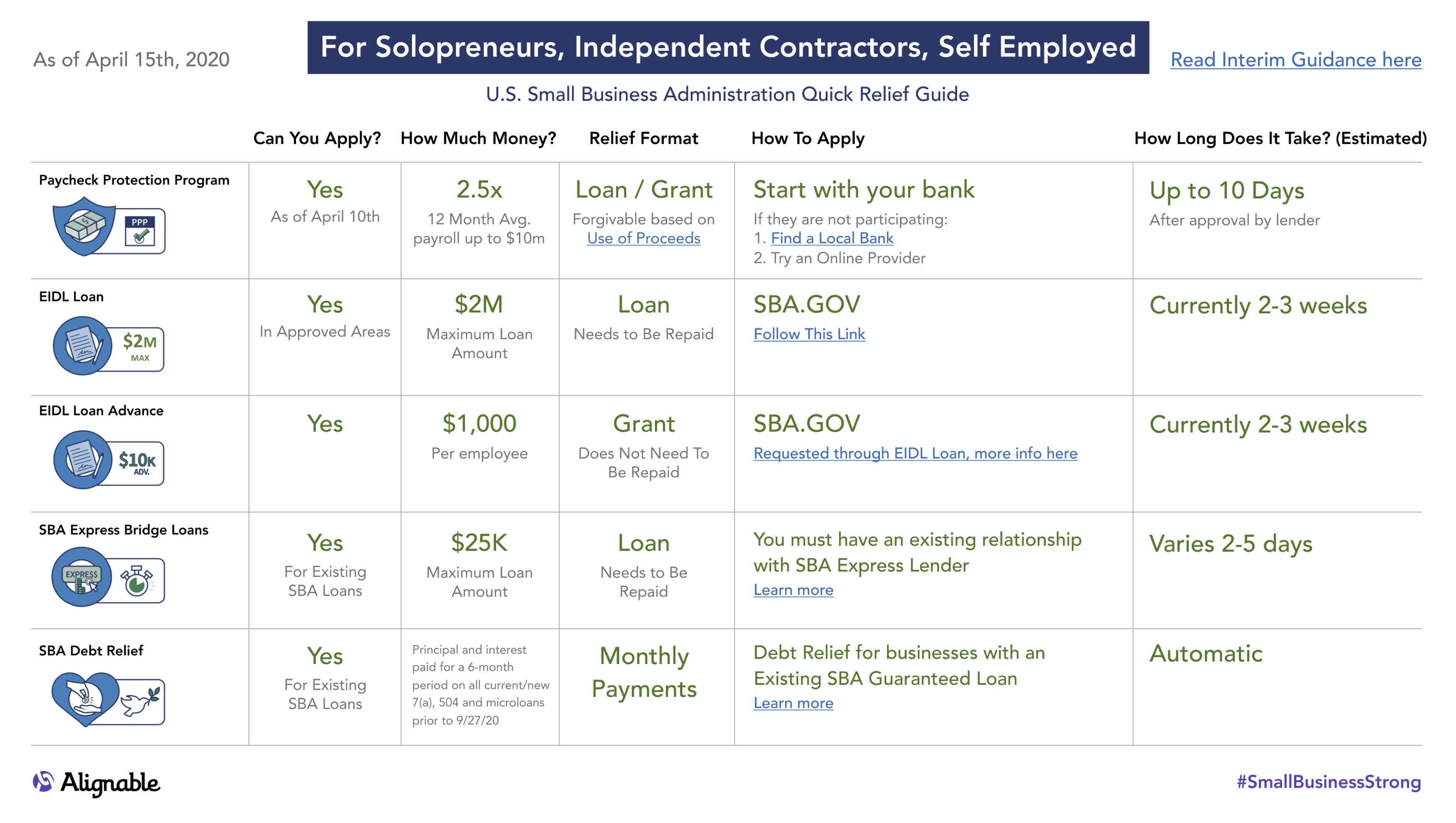 SBA Quick Relief Guide for Solopreneurs, Independent Contractors, and Self-Employed