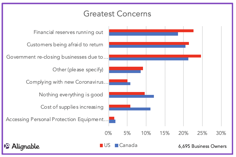 Greatest Recovery Concerns - US vs. Canadian Business Owners