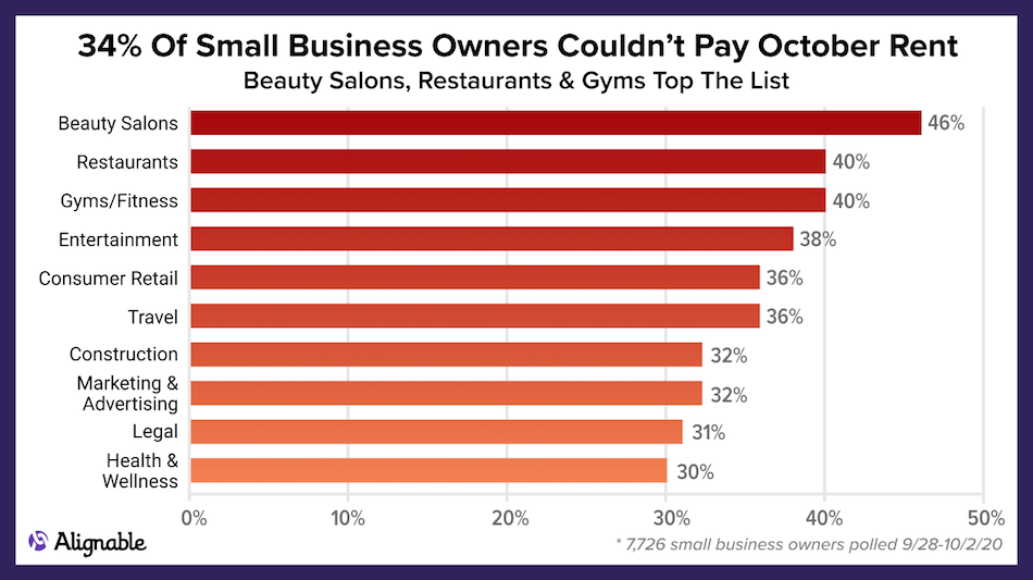 Alignable poll results by industry, showing which categories had trouble making October rent