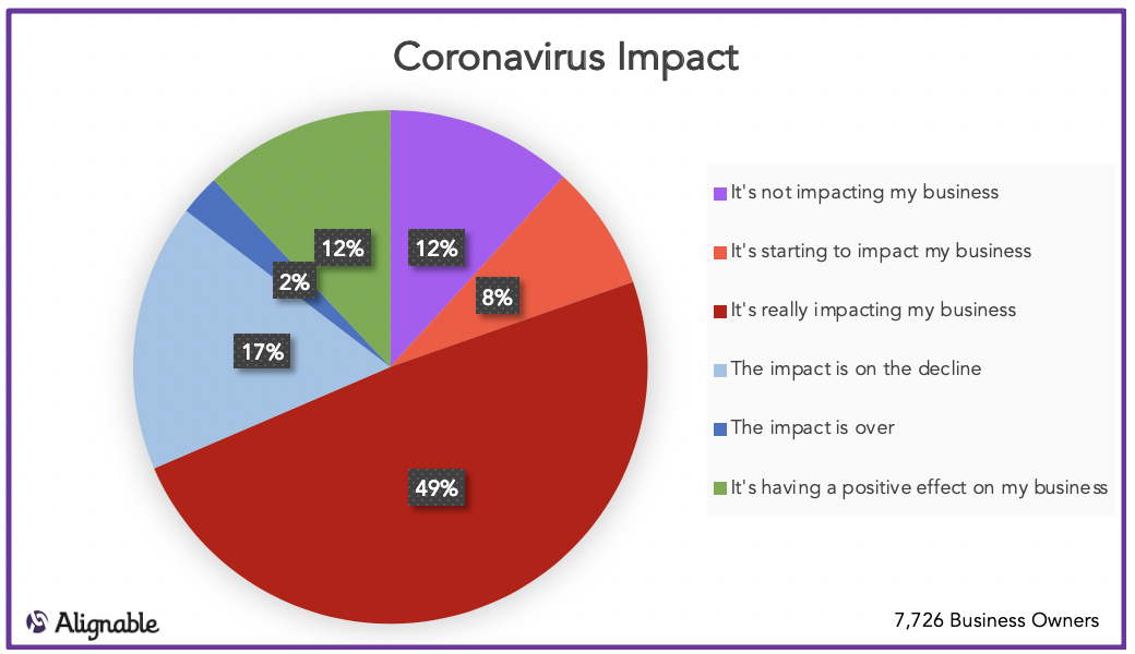 Coronavirus Impact Levels across US and Canada