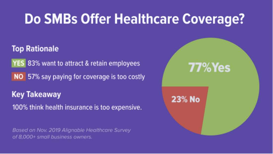 Plagued By Health Insurance Costs? You're Not Alone!