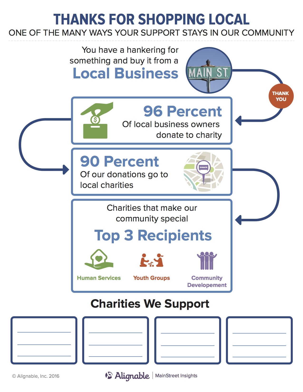 Alignable - Living and Giving Locally in 2016