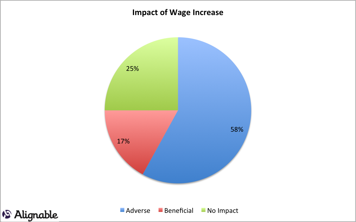 impact of salary increase on employee motivation Likewise, mitra, gupta and jenkins (1995) argue that even if employees are given a large increase in their salaries, it probably will make them happier at the time of the salary increase, and short term, but it does not mean that it improves their motivation.