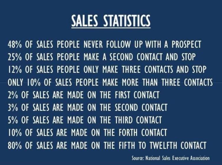 Sales stats pix