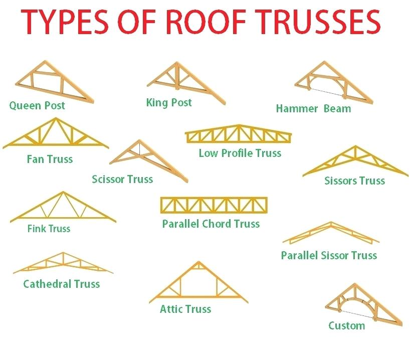 Wood Roof Trusses By Angle Truss Inc In Tavares Fl Alignable
