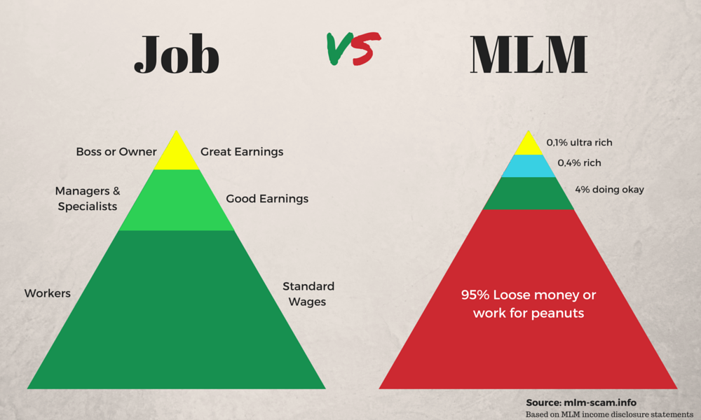 What is your 1 key to success in network marketing alignable 106 locals recommend them replied on friday november 3 2017 job versus mlm ccuart Image collections